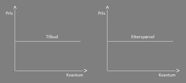 markedslikevekt-enkelt-perspektiv