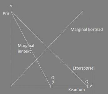 monopol-marginaler